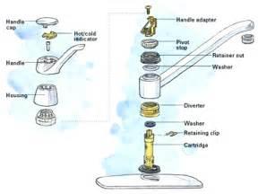 Motionsense Kitchen Faucet replace moen kitchen faucet gasket moen kitchen faucet