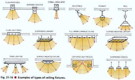 stage lighting fixtures types types of lighting fixtures for retail stores zen