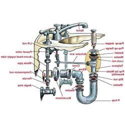 how to remove kitchen sink drain kitchen sink drain installation remove bathroom basket