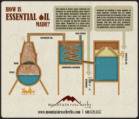 how to make aroma how is essential made