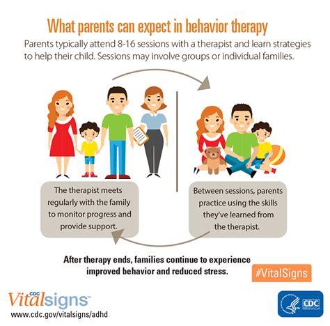Behaviour Modification Of A Child by Treatment Adhd Ncbddd Cdc