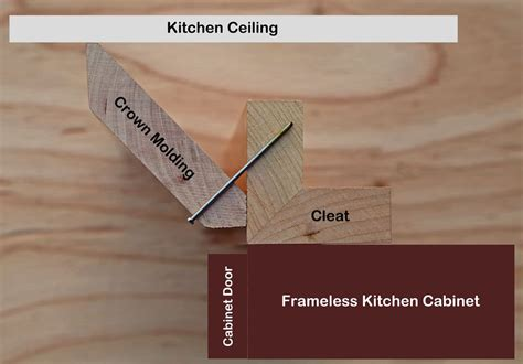 attaching crown molding to frameless kitchen cabinets