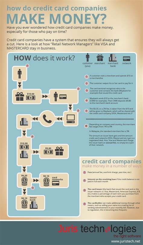 make money from credit cards how do credit card companies make money juris technologies