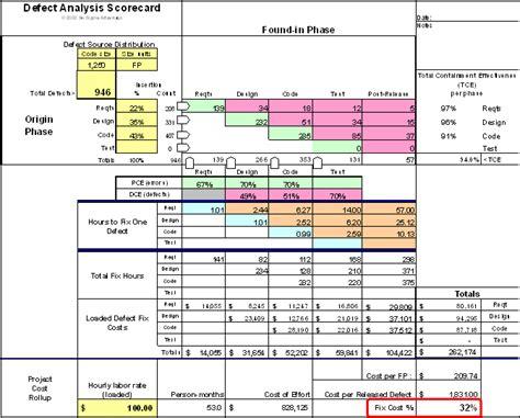 six sigma software metrics part 3