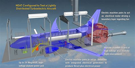 Electric Plane Motor by Nasa Electric Aircraft Testbed