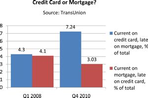 how to make mortgage payment with credit card americans still pay credit cards before mortgages