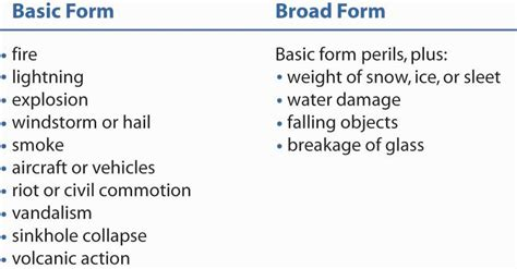 which property causes water to form commercial package policy and commercial property coverages