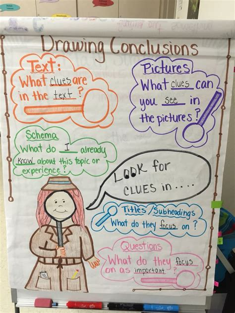 Drawing Conclusions My Anchor Charts