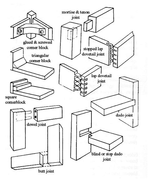 joinery techniques woodworking woodwork types of woodworking joints pdf plans
