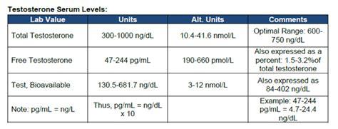 hematocrit levels
