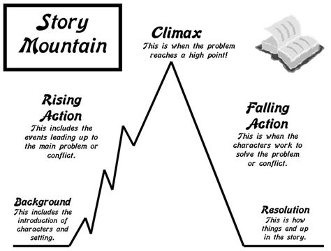 teaching plot with picture books story mountain template search results calendar 2015