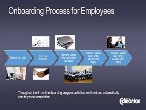 onboarding for employees authorstream