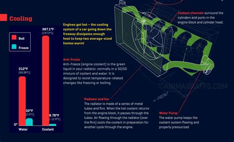 how does a car engine work u s news world report animated infographic of how a car engine works