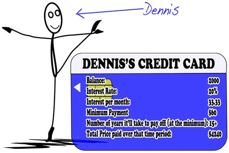 make minimum payment on credit card looking for a great investment start with your debt