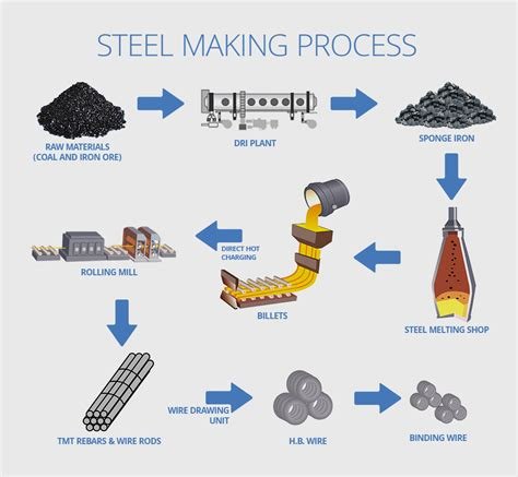 process of steel process search engine at search