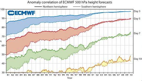 range weather forecast uk