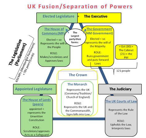 resume format in word format unit 6 uk politics british political parties site