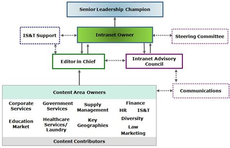 intranet governance tips intrateam