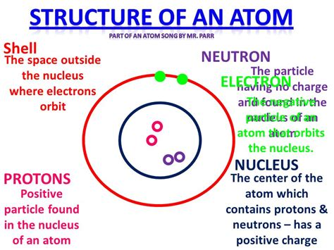 Protons In Nucleus by Atomic Structure Atomic Structure Song By Mr Parr Ppt
