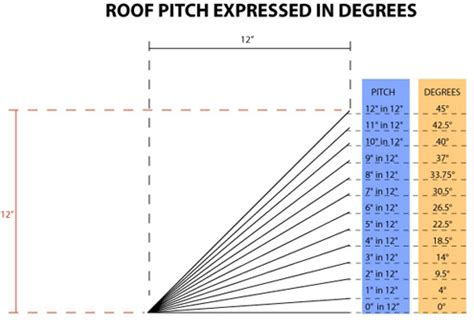 Ceiling Material Estimator by Estimating Roof Pitch Amp Determining Suitable Roof Types