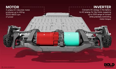 Ac Motor Vs Dc Motor by Ac Motor Vs Dc Motor Which One Is Better For Evs Bold