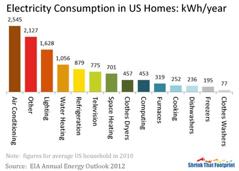 how much electricity does the average home use how do we use electricity grist