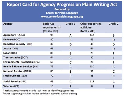how to make a report card why hasn t plain language become the norm pros write