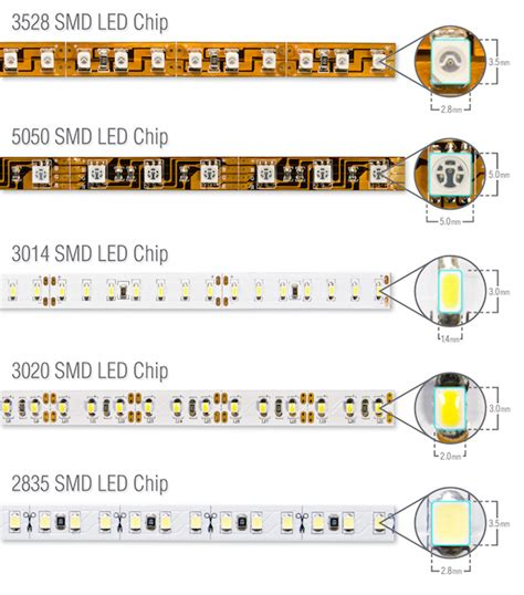 who makes led lights what is the difference between 3528 leds and 5050 leds