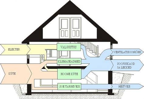 house diagrams house sankey diagrams