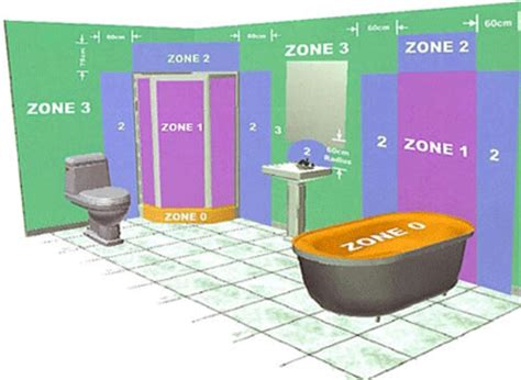 bathroom lighting zones tradesmenbathroom lighting zones