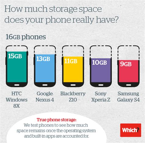 how much do card dealers make samsung galaxy s4 memory storage shortage compared to