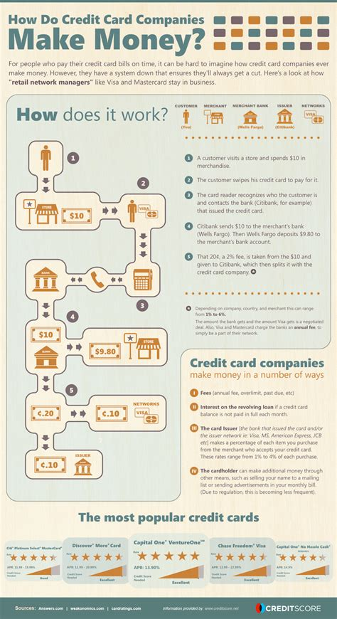 how to make money from credit card how credit card companies make their money infographic