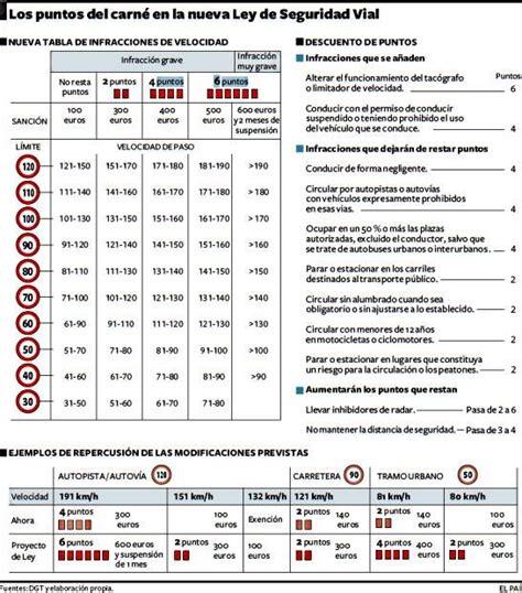 cuadro multas velocidad multas y sanciones de trafico recurrir multas