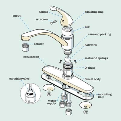 kitchen faucet components get a handle on the kitchen faucet get a handle on the