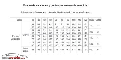 cuadro multas velocidad multas exceso de velocidad tabla de multas y velocidad