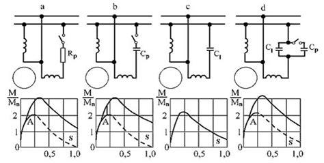 Condensator Motor Monofazat by Motorul Asincron Monofazat