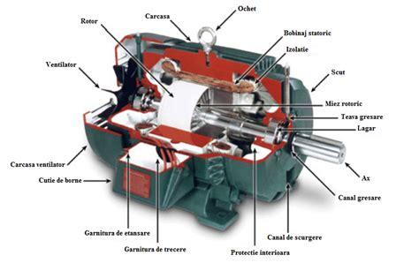 Motorul Electric by Motorul Electric De Curent Continuu Schema