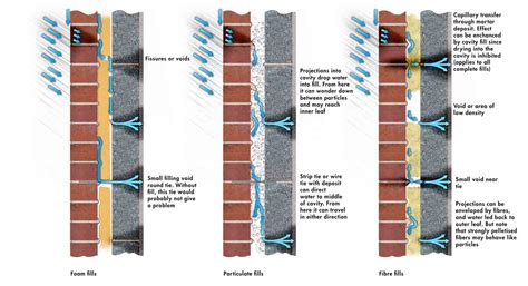 bead cavity wall insulation problems cavity wall insulation protection