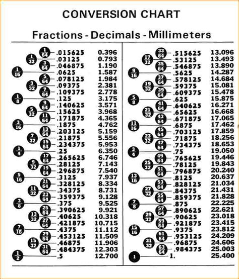 decimal house 28 decimal house loctite equivalent chart on