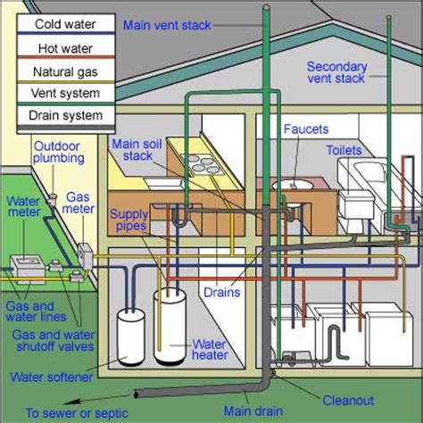 house plumbing system how pipes work