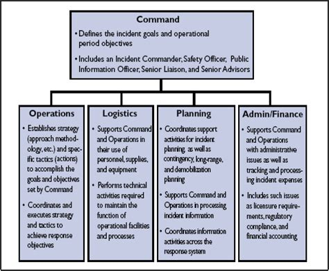 emergency management and the incident command system phe