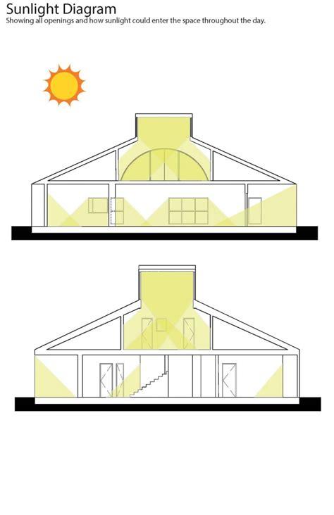 house diagrams 100 house diagrams visual literacy electric car