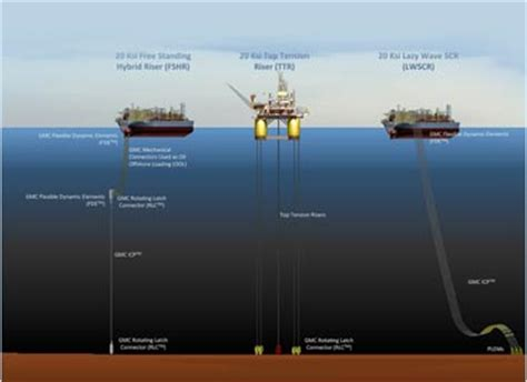Innovative Materials 20ksi riser systems gmc deepwater pipeline connection