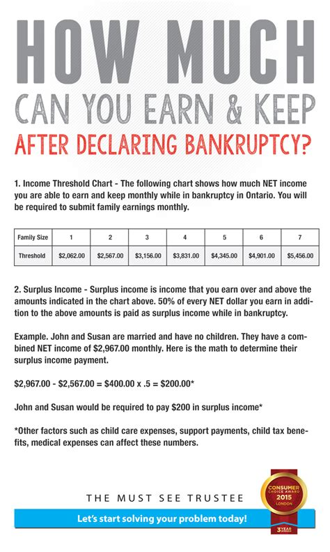how much does a card dealer make how much can you earn and keep after filing for bankruptcy