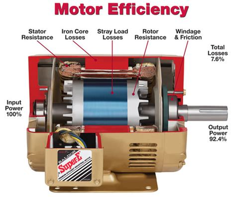 Electric Motor Breakdown by Where Motor Energy Losses Occur Fabricators