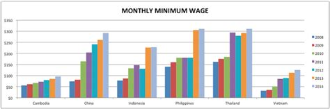 spray painter minimum wage comparing wages across asia to make sourcing decisions