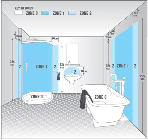 bathroom lighting zone 2 what are bathroom zones drench the bathroom of your