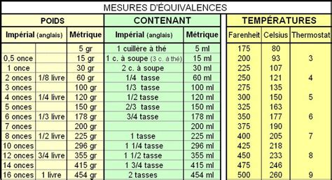 tableau de mesure gr en ml ou 233 quivalence pour cuisine kerrozenn le