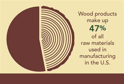 woodworking facts forest facts