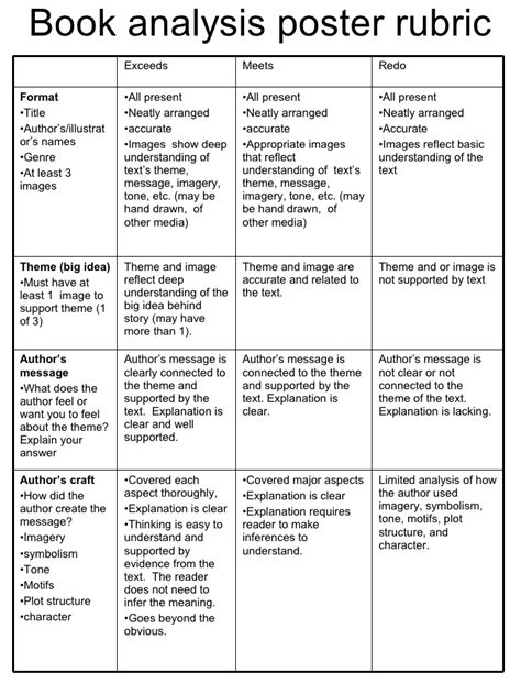 picture book analysis book analysis poster rubric